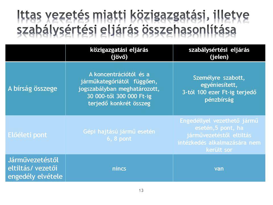 közigazgatási eljárás szabálysértési eljárás