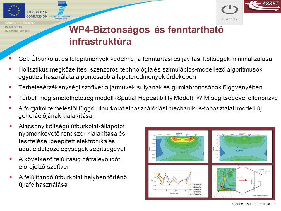 WP4-Biztonságos és fenntartható infrastruktúra