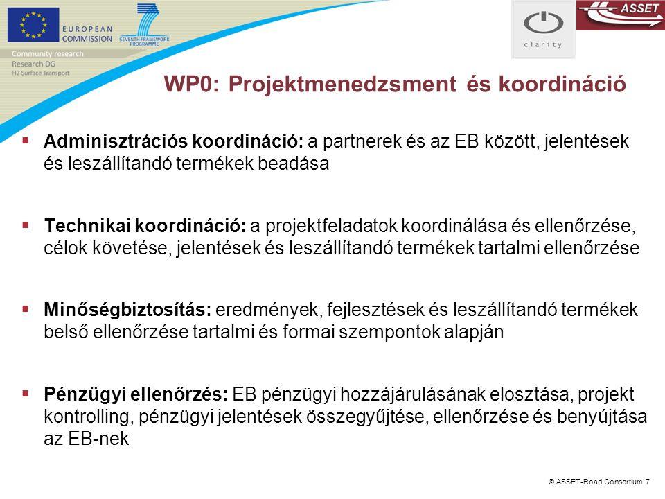 WP0: Projektmenedzsment és koordináció