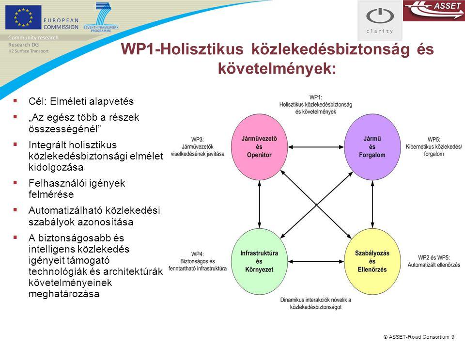 WP1-Holisztikus közlekedésbiztonság és követelmények: