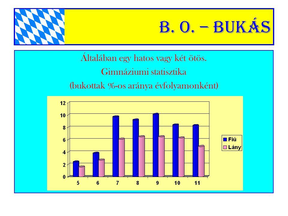 B. o. – Bukás Általában egy hatos vagy két ötös.