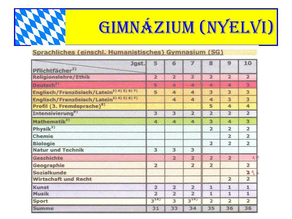 gimnázium (nyelvi)