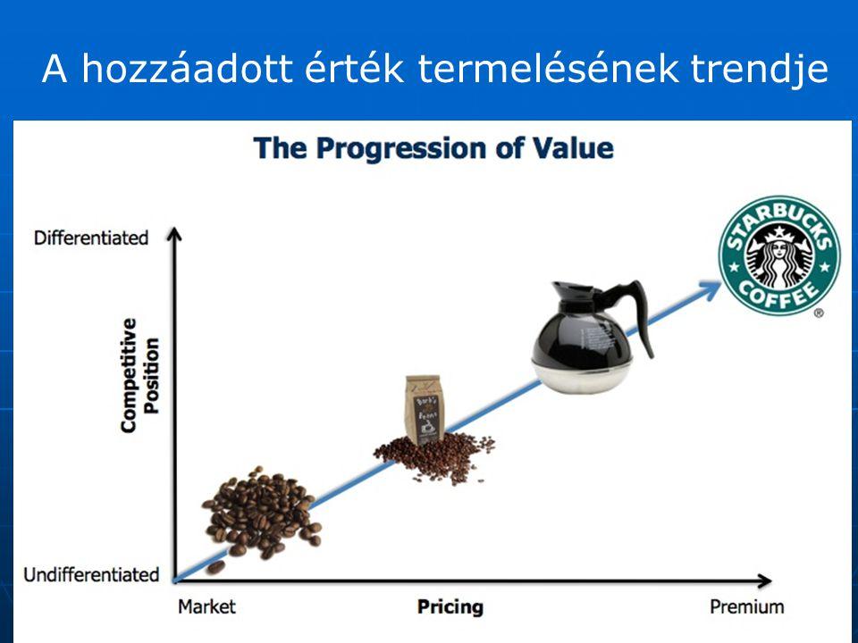 A hozzáadott érték termelésének trendje