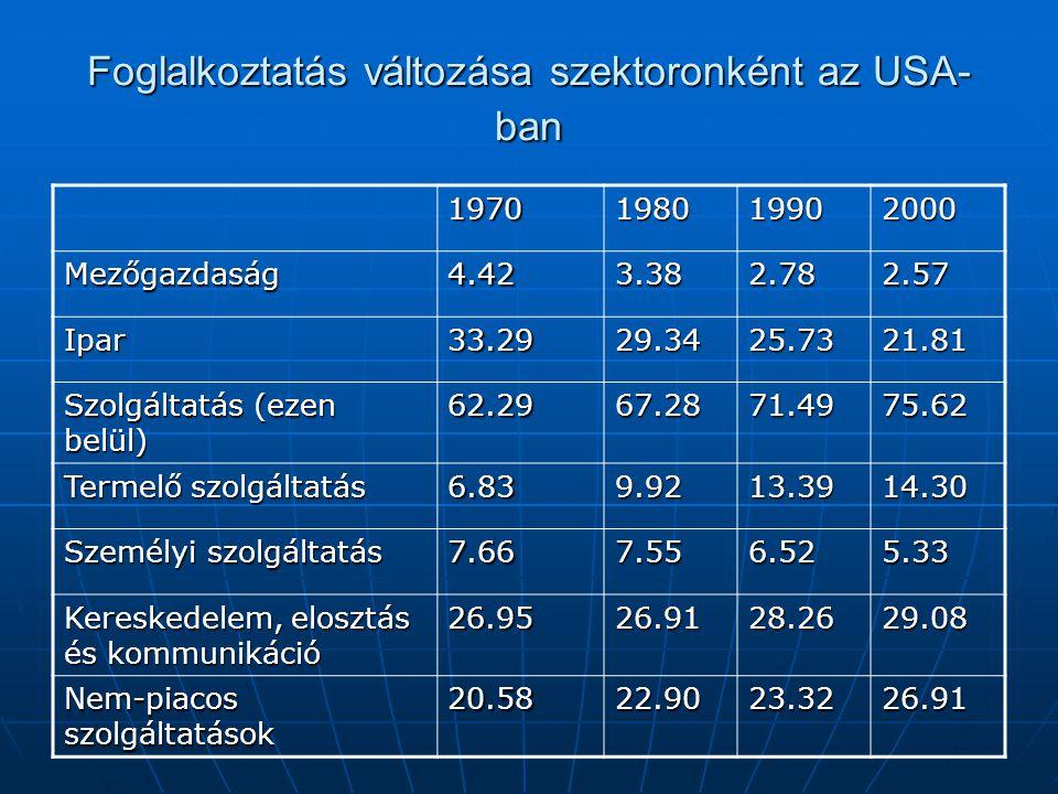 Foglalkoztatás változása szektoronként az USA-ban