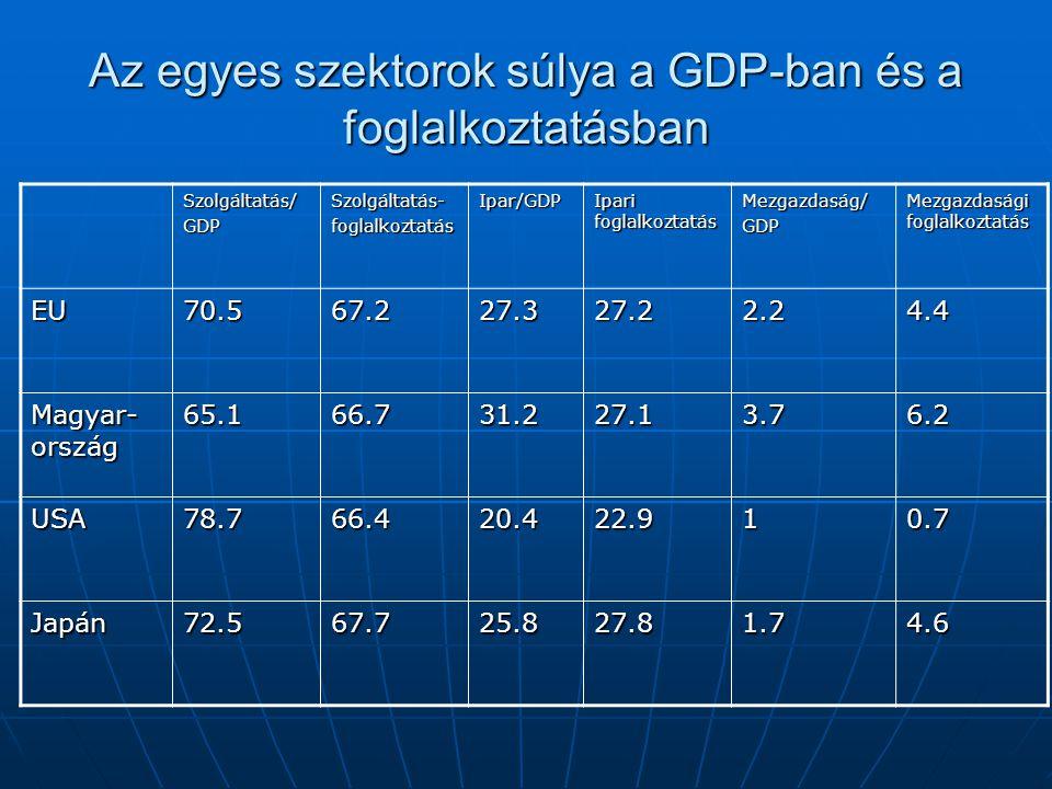 Az egyes szektorok súlya a GDP-ban és a foglalkoztatásban