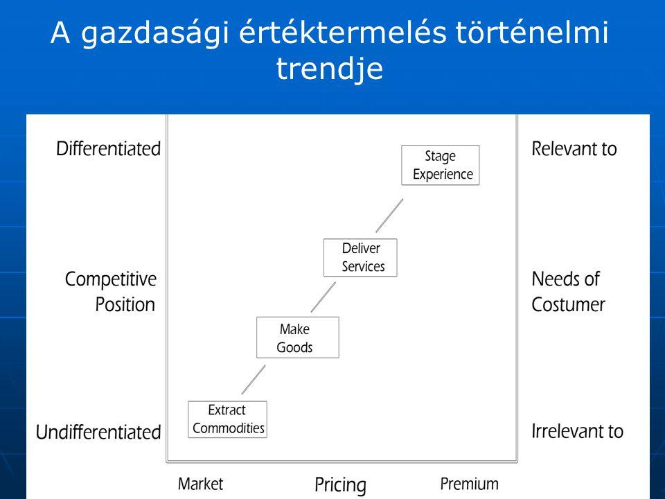 A gazdasági értéktermelés történelmi trendje