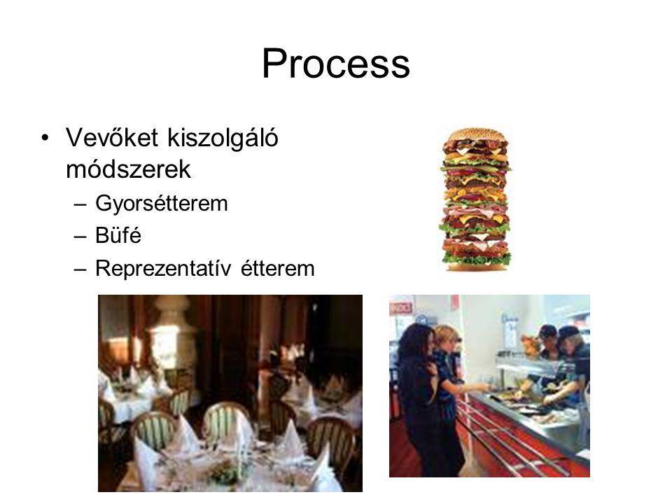 Process Vevőket kiszolgáló módszerek Gyorsétterem Büfé
