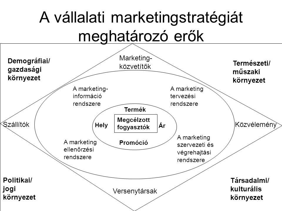 A vállalati marketingstratégiát meghatározó erők
