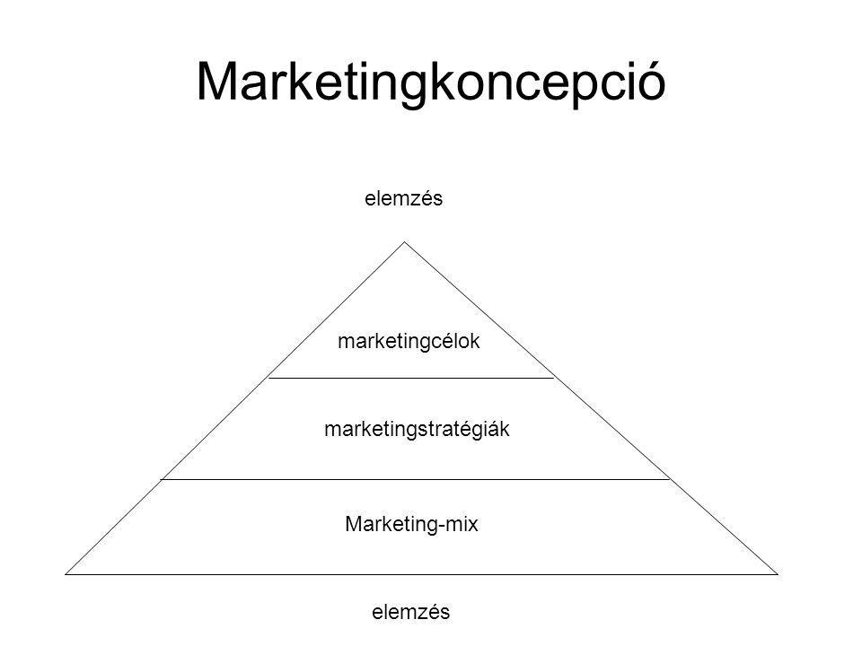 Marketingkoncepció elemzés marketingcélok marketingstratégiák