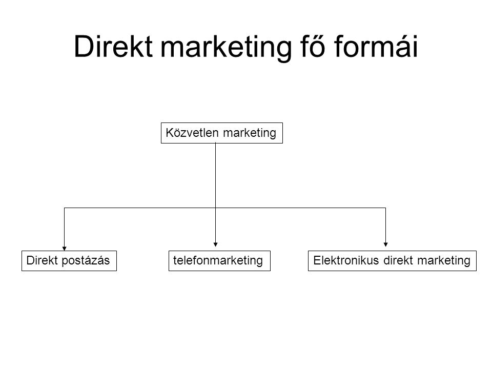 Direkt marketing fő formái