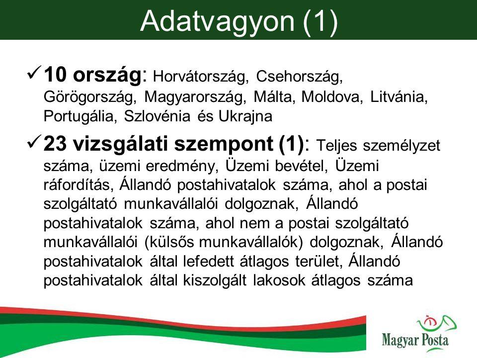 Adatvagyon (1) 10 ország: Horvátország, Csehország, Görögország, Magyarország, Málta, Moldova, Litvánia, Portugália, Szlovénia és Ukrajna.