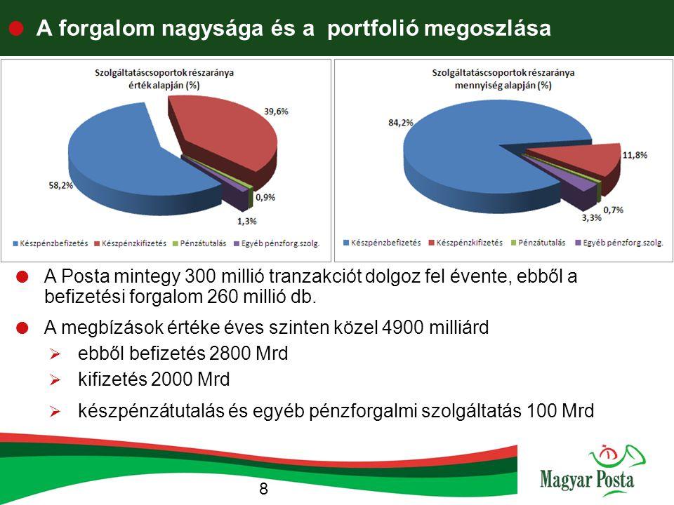 A forgalom nagysága és a portfolió megoszlása