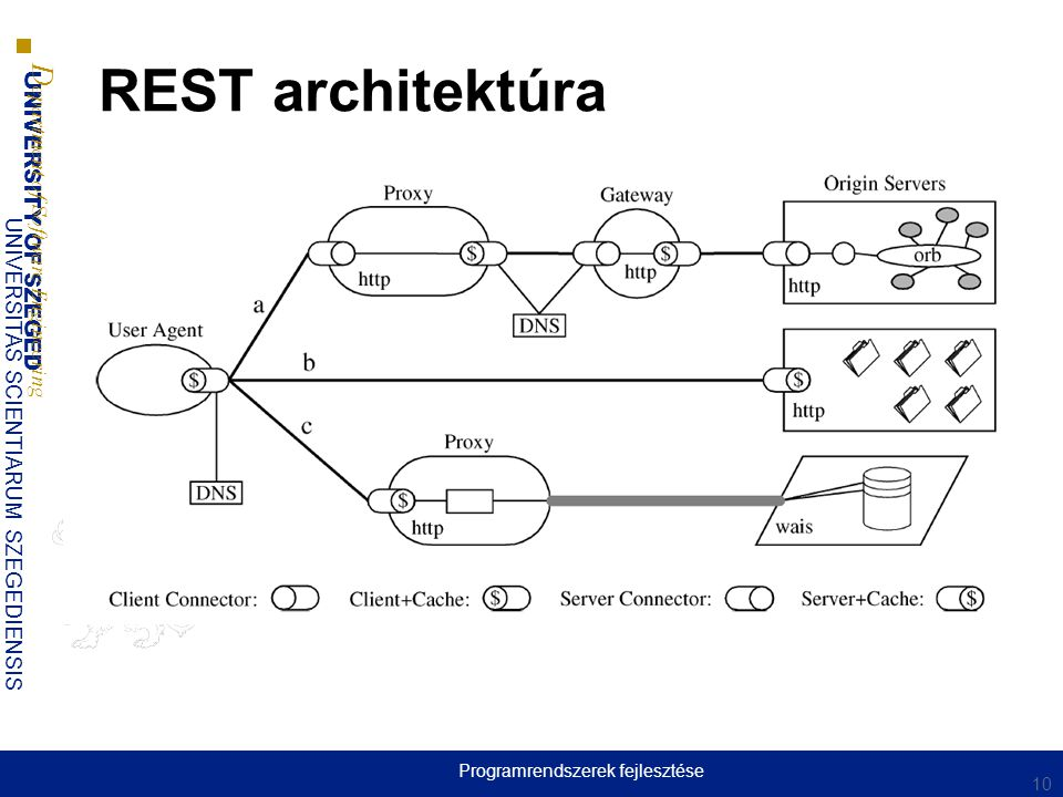Programrendszerek fejlesztése