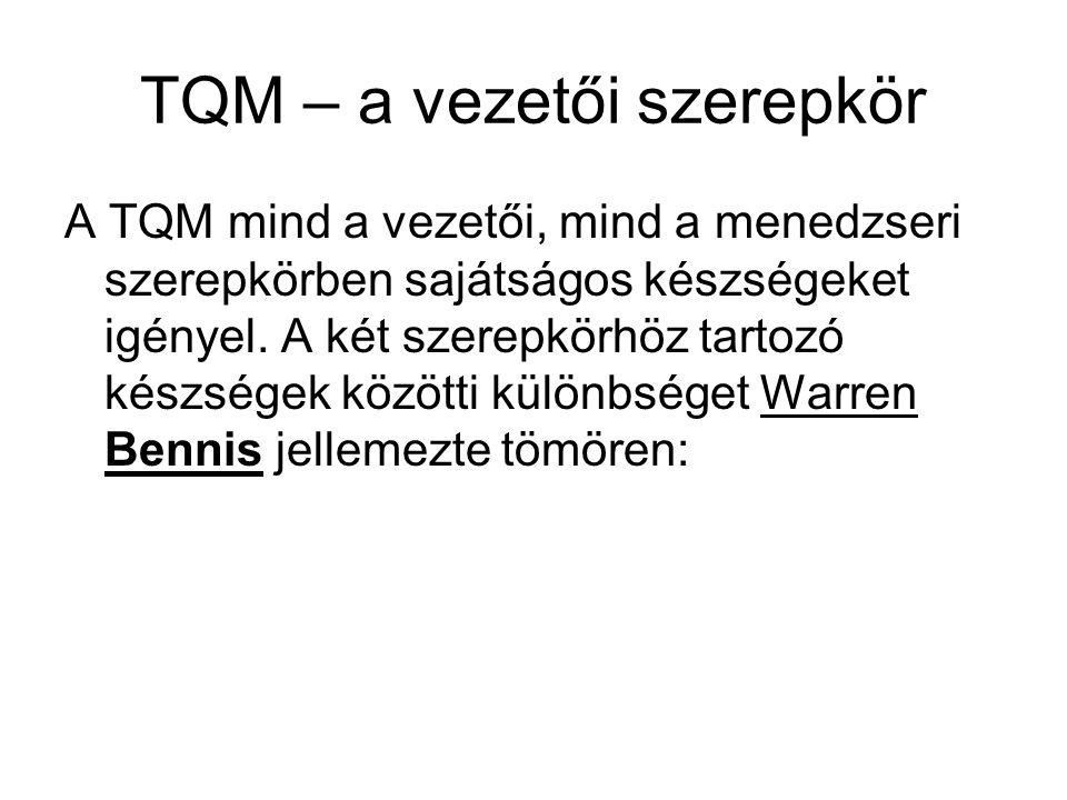 TQM – a vezetői szerepkör