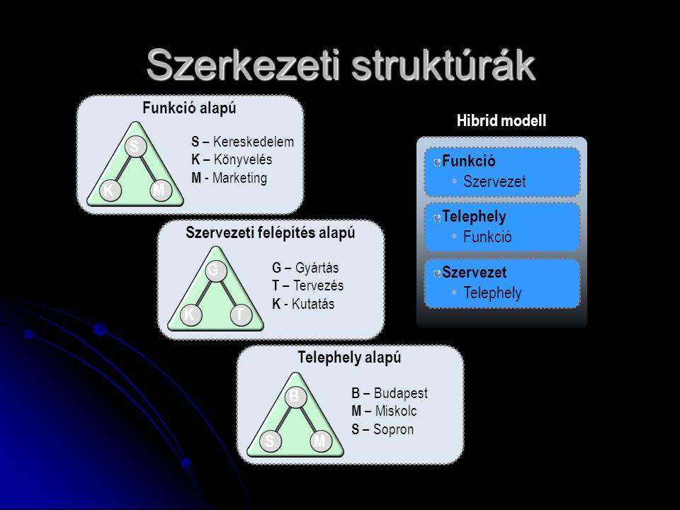 Szerkezeti struktúrák