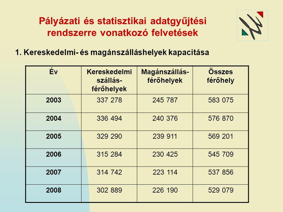 Pályázati és statisztikai adatgyűjtési rendszerre vonatkozó felvetések