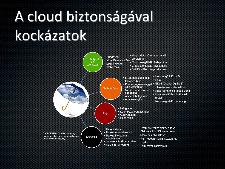 A cloud biztonságával kockázatok
