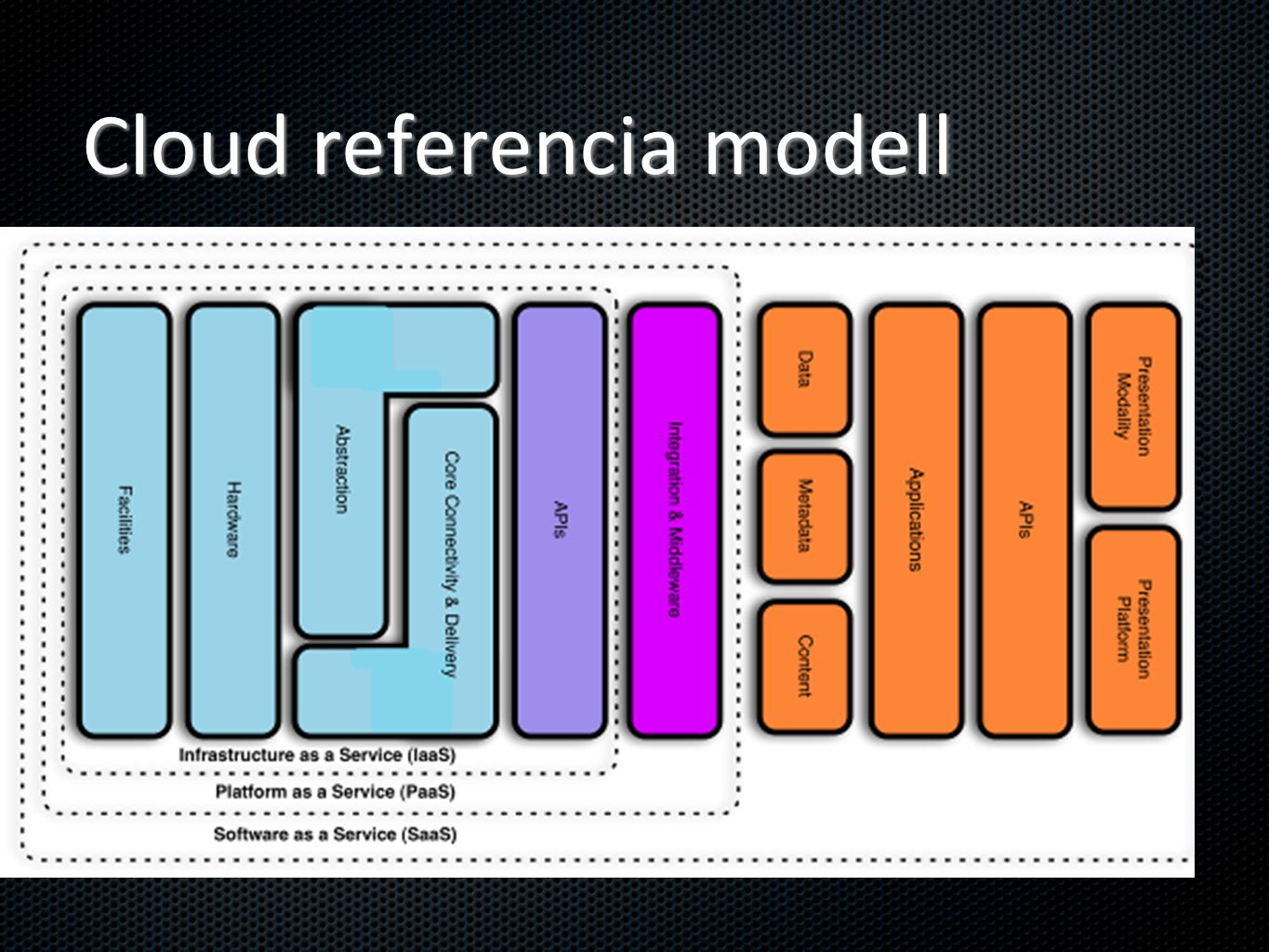 Cloud referencia modell