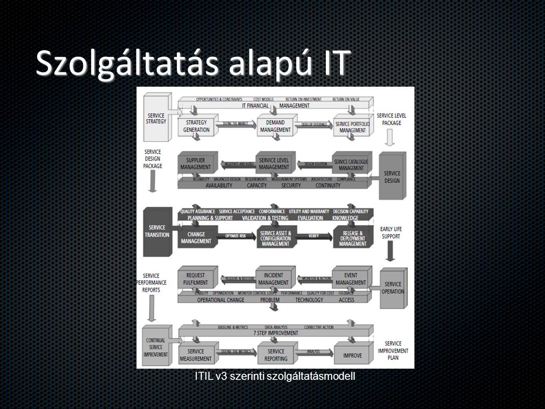 Szolgáltatás alapú IT ITIL v3 szerinti szolgáltatásmodell