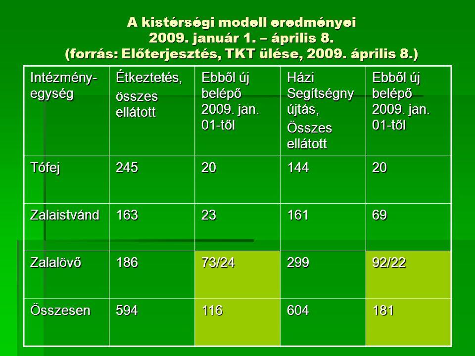 A kistérségi modell eredményei 2009. január 1. – április 8