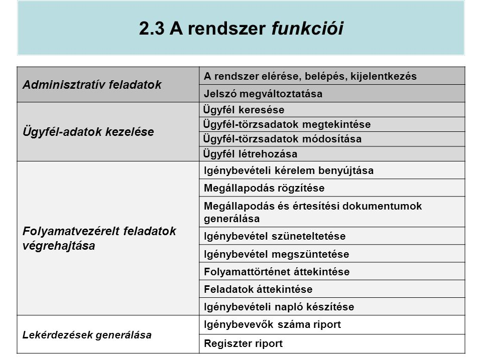 2.3 A rendszer funkciói Adminisztratív feladatok