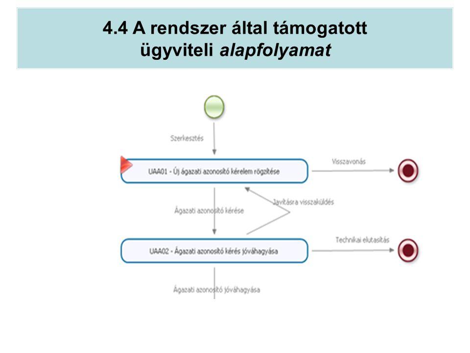 4.4 A rendszer által támogatott ügyviteli alapfolyamat