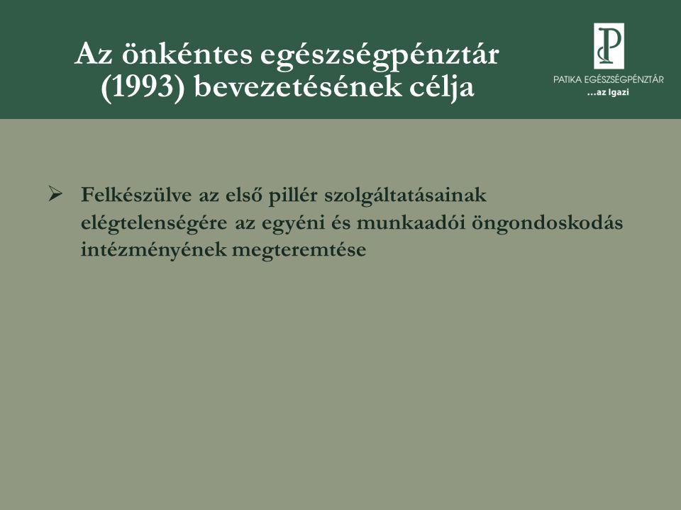 Az önkéntes egészségpénztár (1993) bevezetésének célja