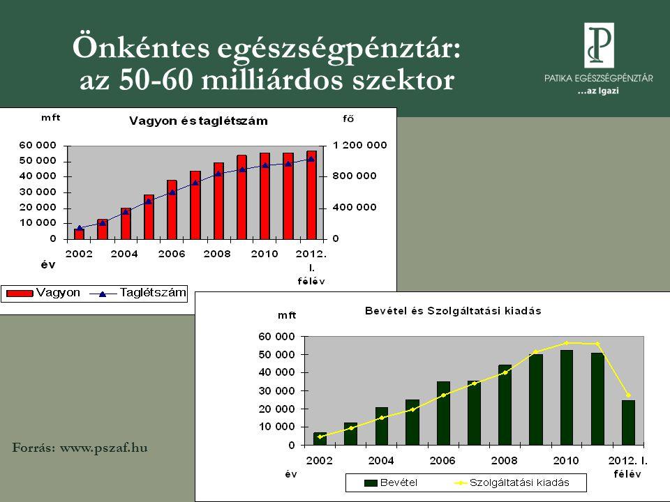 Önkéntes egészségpénztár: az 50-60 milliárdos szektor