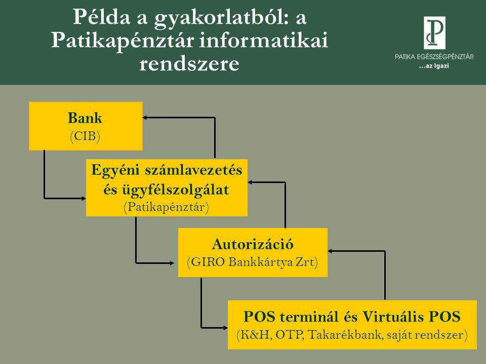 Példa a gyakorlatból: a Patikapénztár informatikai rendszere
