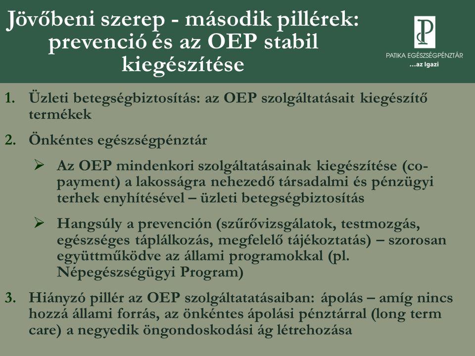 Jövőbeni szerep - második pillérek: prevenció és az OEP stabil kiegészítése