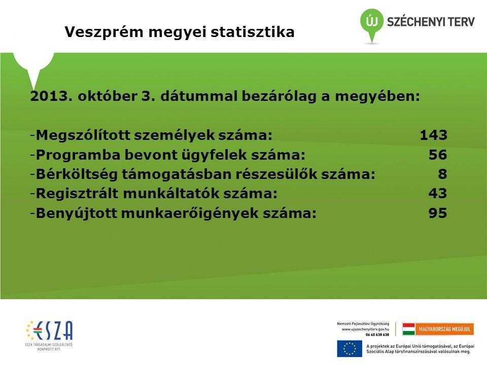 Veszprém megyei statisztika
