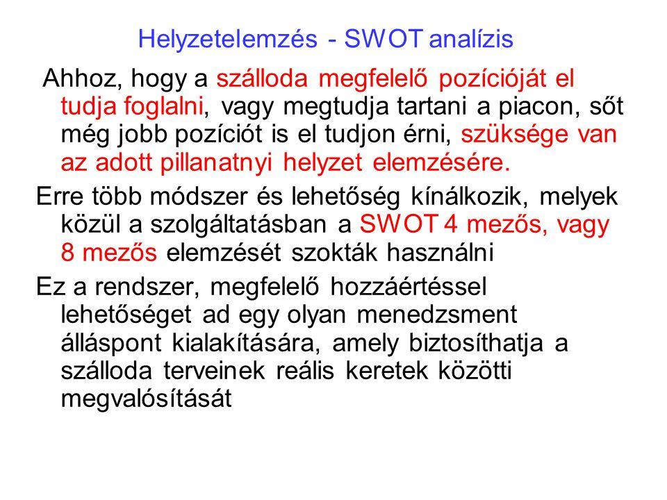 Helyzetelemzés - SWOT analízis