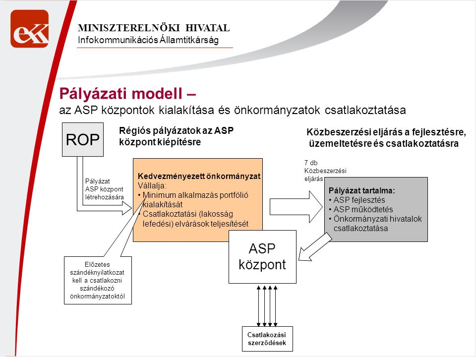 Pályázati modell – ROP ASP központ