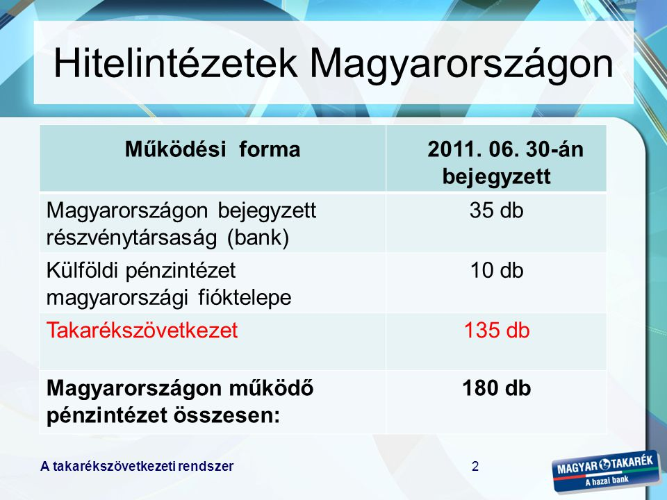 Hitelintézetek Magyarországon