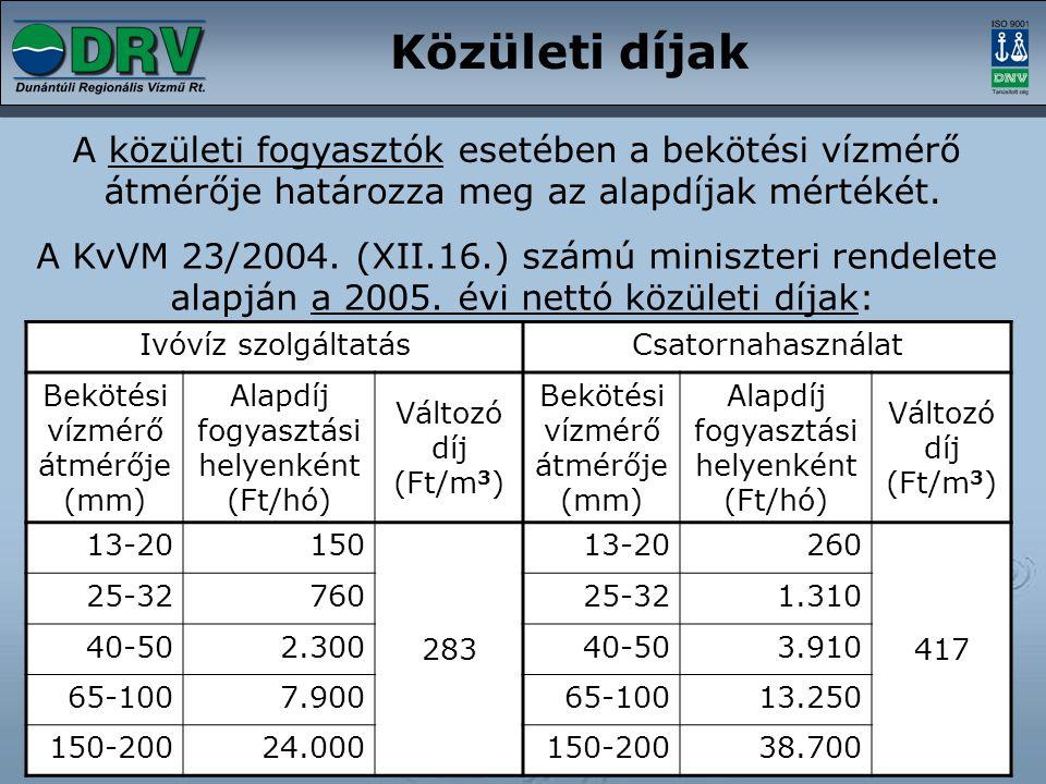 Közületi díjak A közületi fogyasztók esetében a bekötési vízmérő
