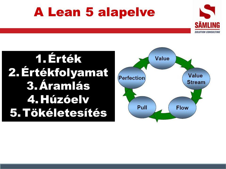 A Lean 5 alapelve Érték Értékfolyamat Áramlás Húzóelv Tökéletesítés