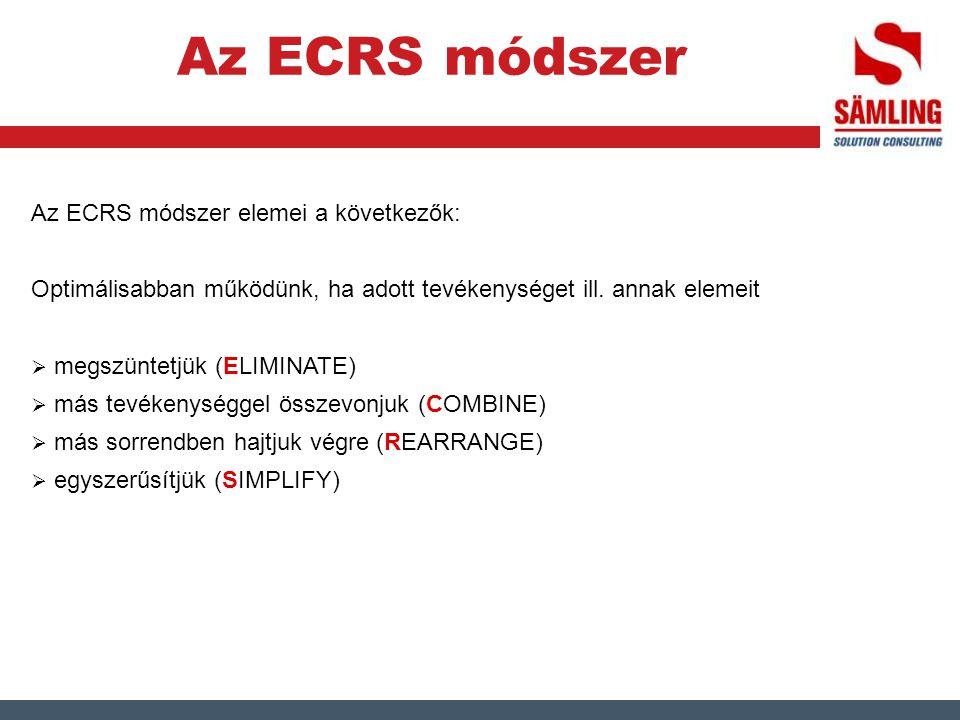 Az ECRS módszer Az ECRS módszer elemei a következők: