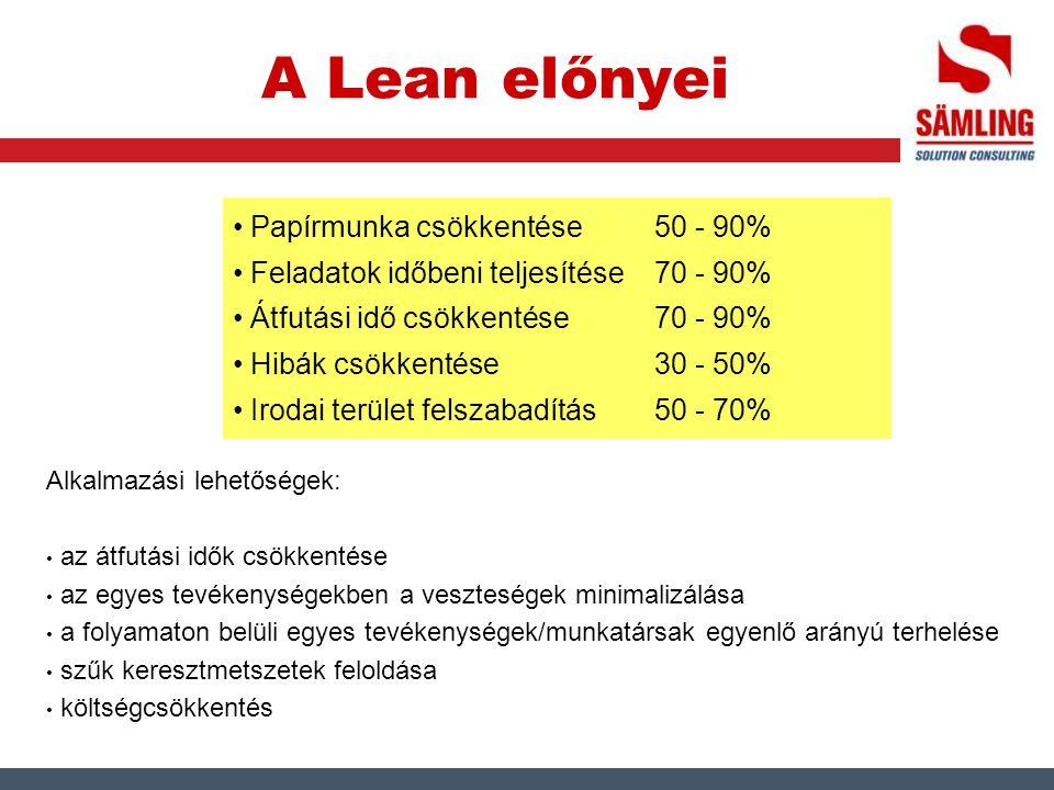 A Lean előnyei Papírmunka csökkentése 50 - 90%