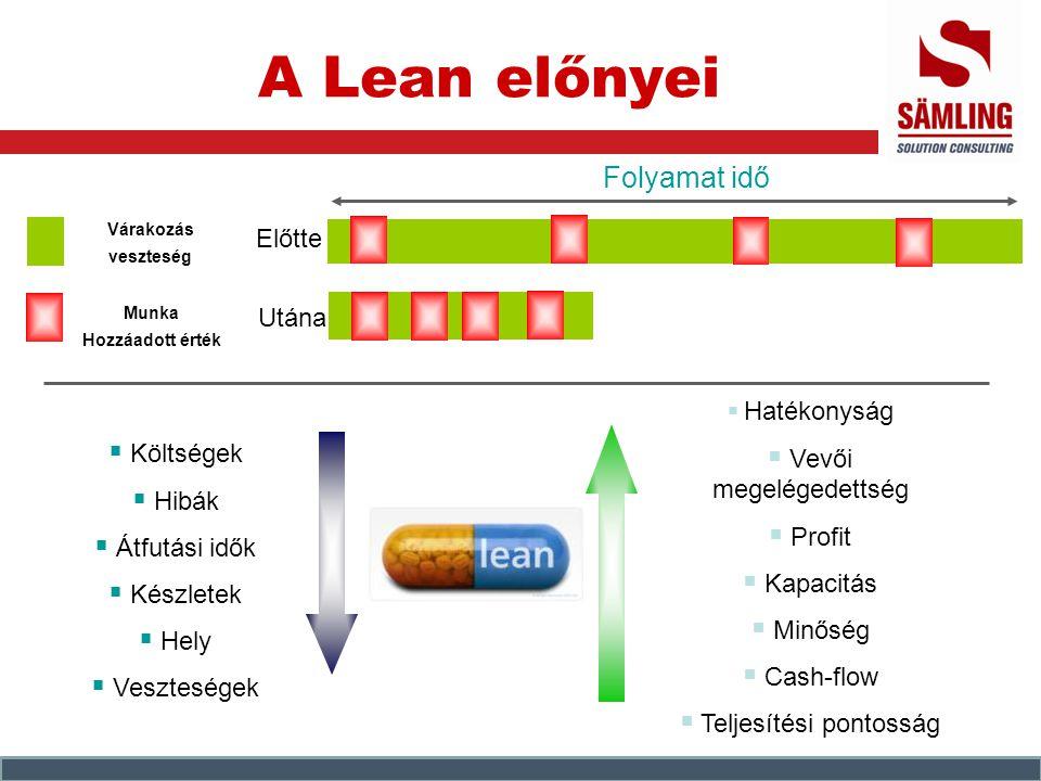 A Lean előnyei Folyamat idő Előtte Utána Vevői megelégedettség