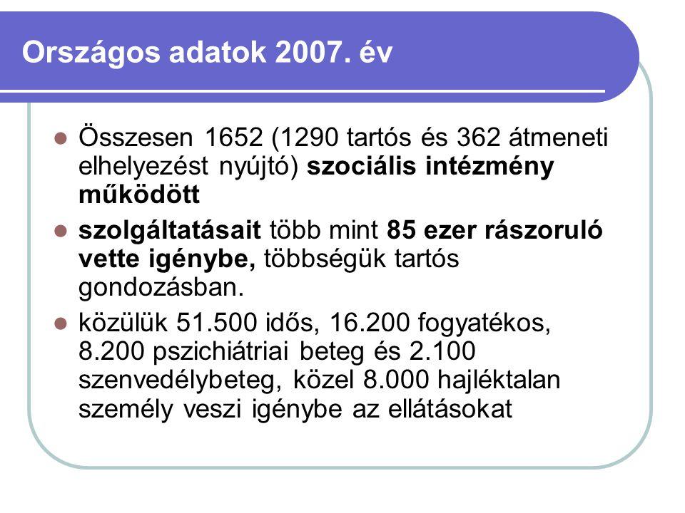 Országos adatok 2007. év Összesen 1652 (1290 tartós és 362 átmeneti elhelyezést nyújtó) szociális intézmény működött.