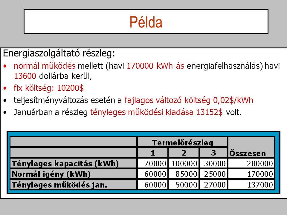 Példa Energiaszolgáltató részleg: