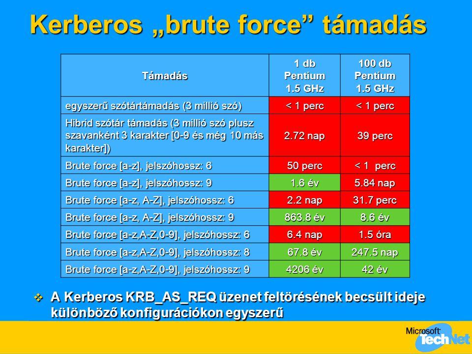 """Kerberos """"brute force támadás"""