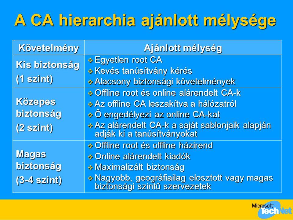 A CA hierarchia ajánlott mélysége