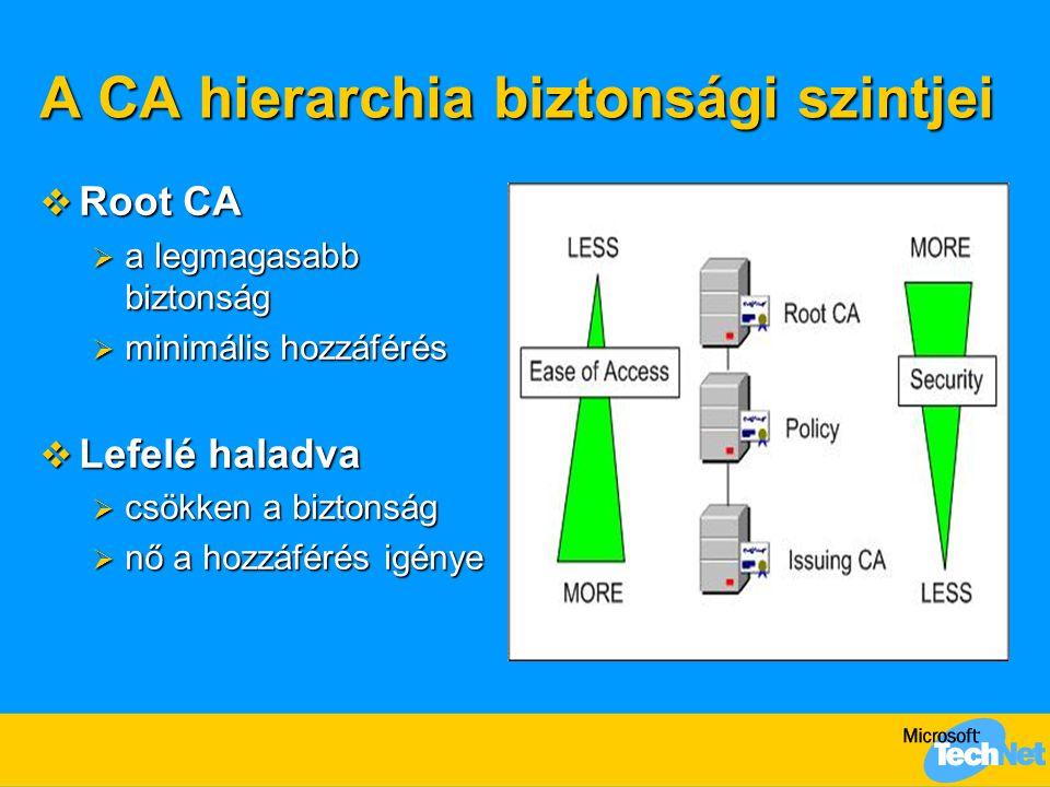 A CA hierarchia biztonsági szintjei