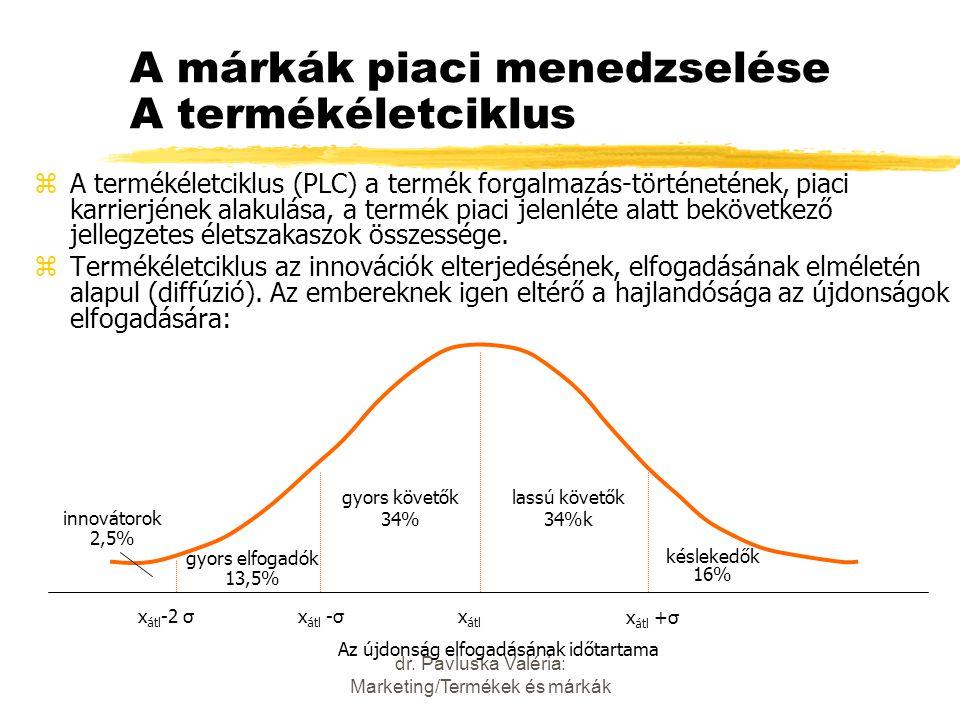 A márkák piaci menedzselése A termékéletciklus