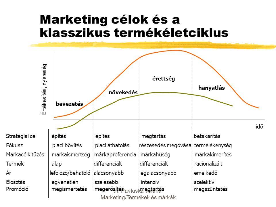 Marketing célok és a klasszikus termékéletciklus