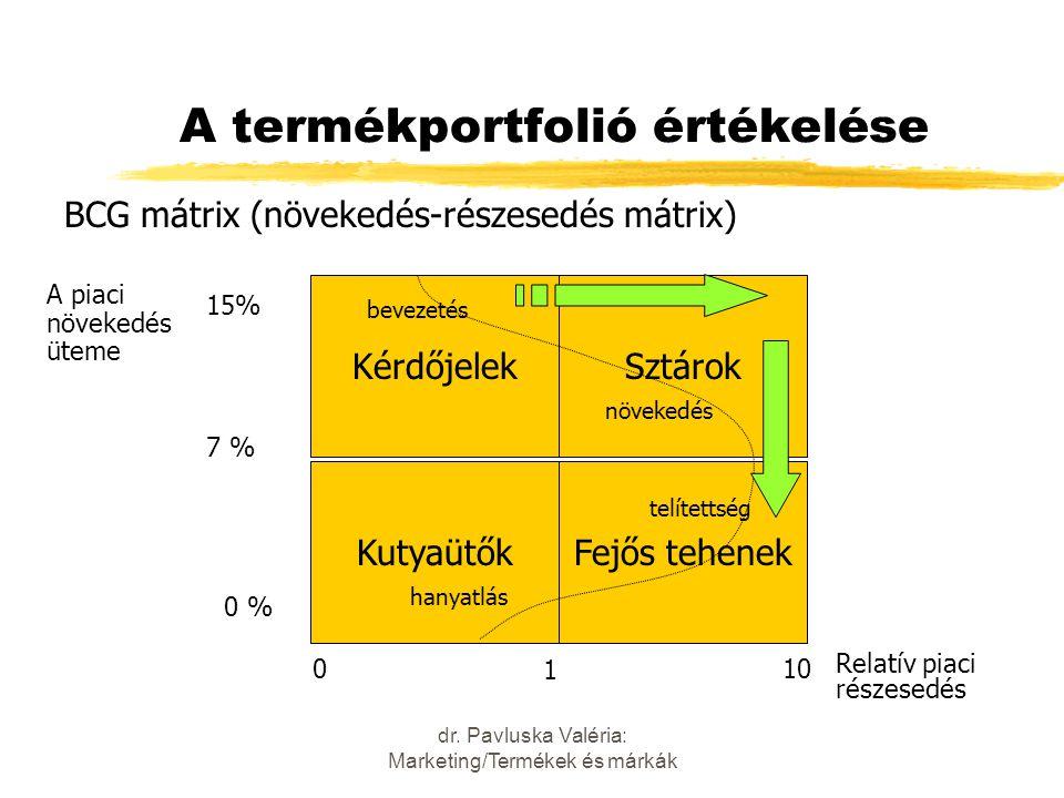 A termékportfolió értékelése