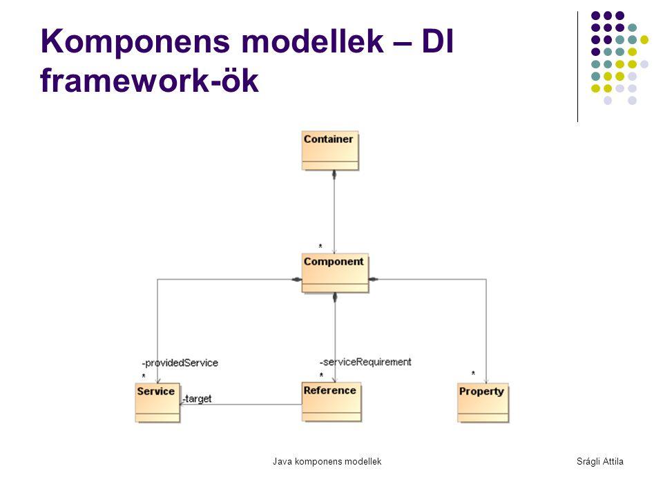 Komponens modellek – DI framework-ök