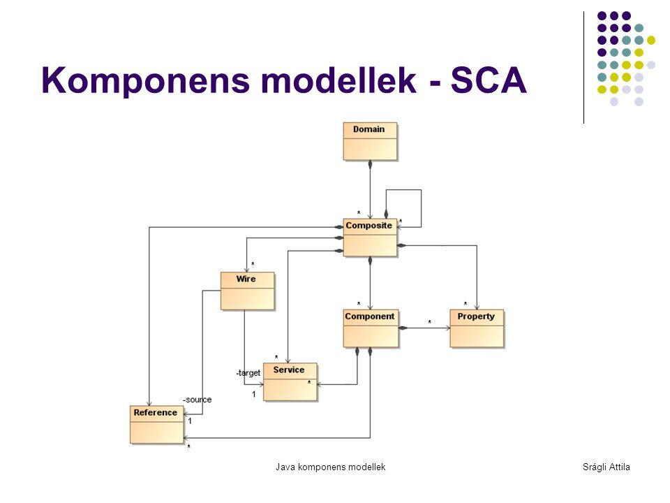 Komponens modellek - SCA