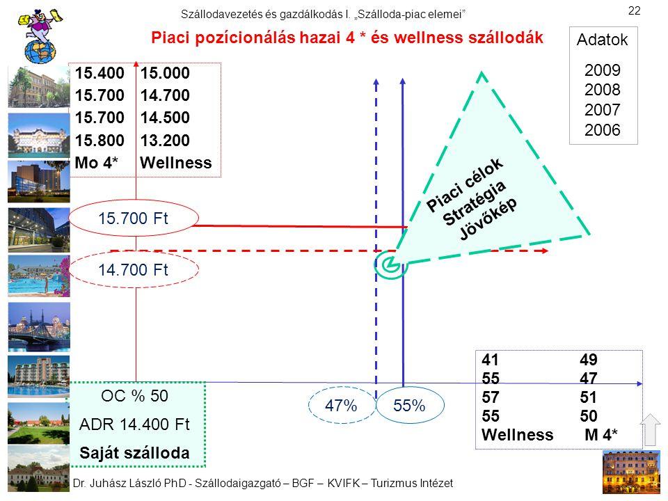 Piaci pozícionálás hazai 4 * és wellness szállodák